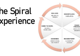 the spiral experience in relationships - Imago therapy NY